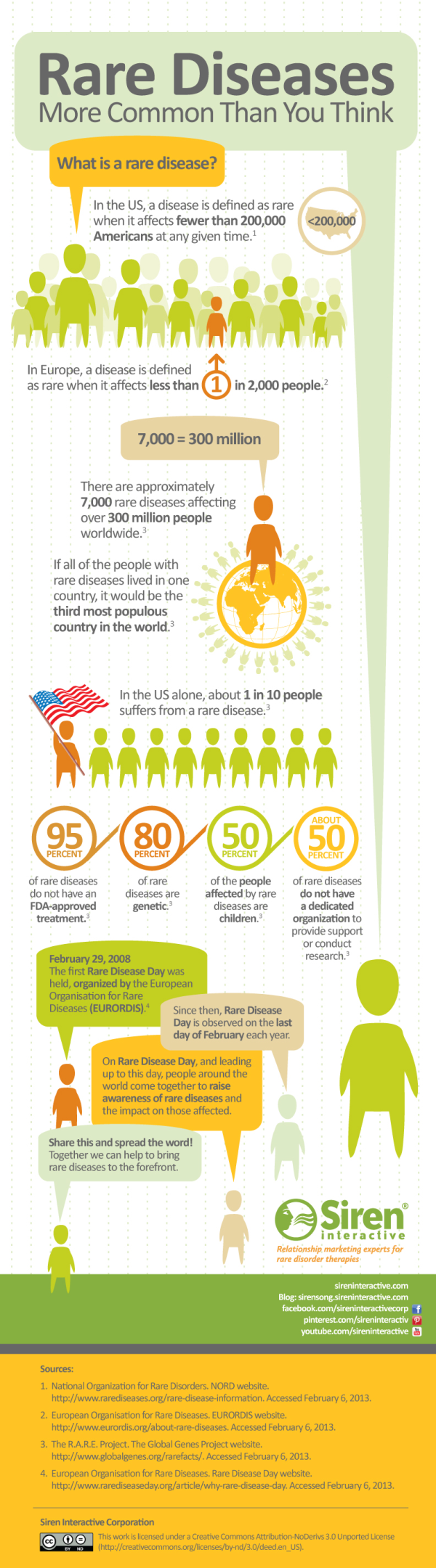 Rare Disease Infographic resized 600